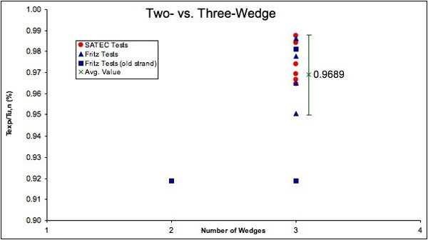 Two-part versus three-part wedges