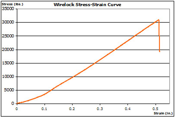 Stress-strain curve showing slipping in Wire lock