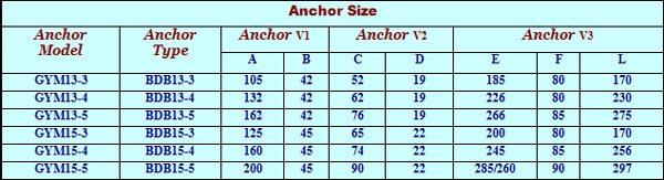 Table Anchors